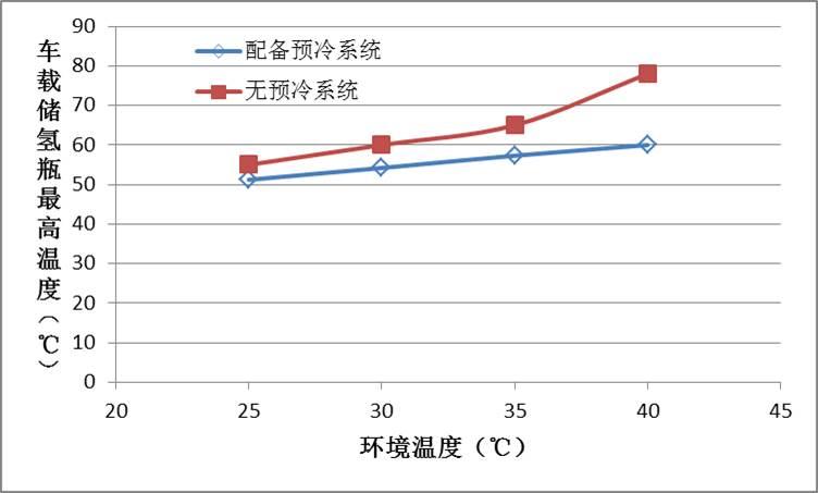 宇通加氢站加氢预冷技术应用研究报告