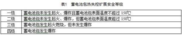 工信部发布征求《电动客车安全技术条件》(征求意见稿)意见的通知
