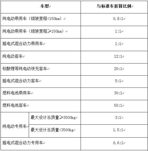 """较高奖励2亿元 五部委对""""十三五""""充电设施补贴政策征求意见"""